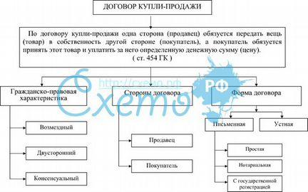 Виды договоров купли-продажи - XServer.ru. патч la2 для манстоуна.