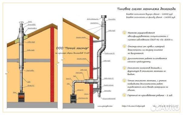 Как сделать дымоход для камина в частном доме